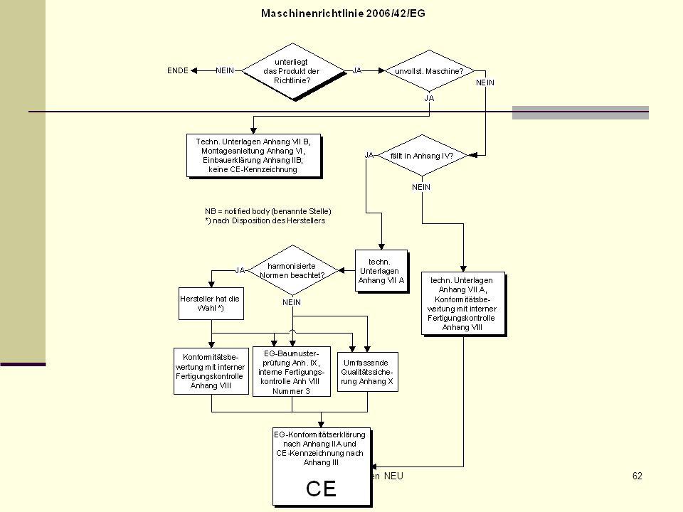 CE-Maschinen NEU