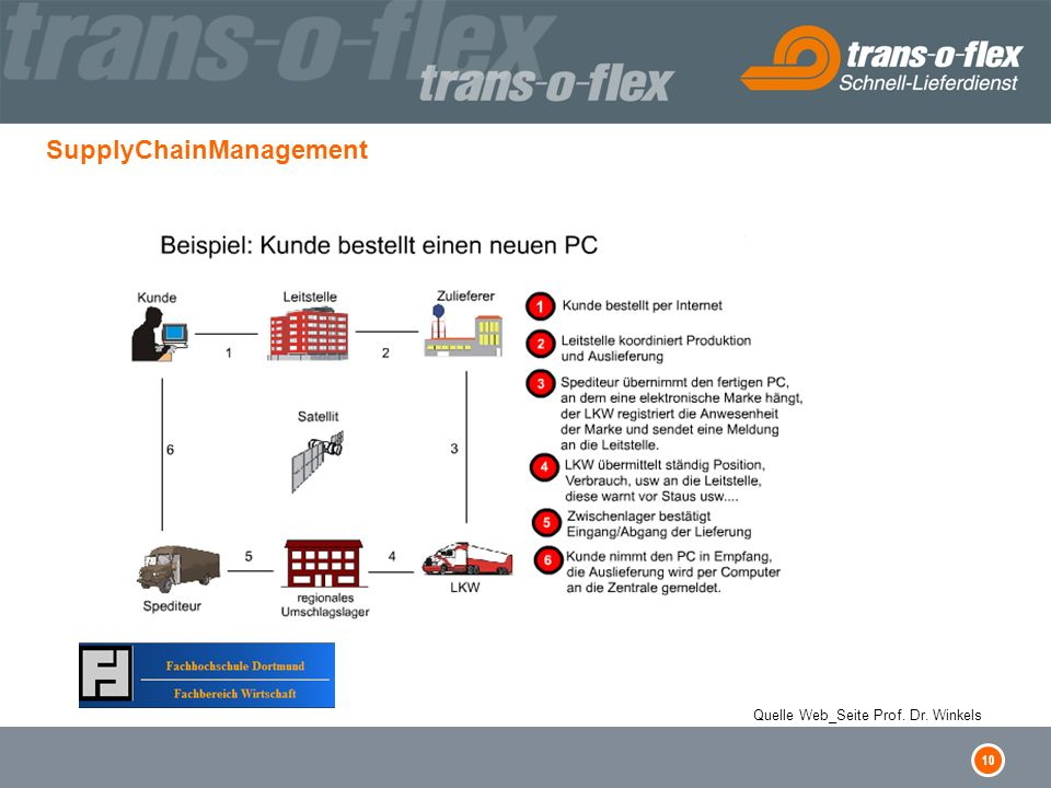 SupplyChainManagement