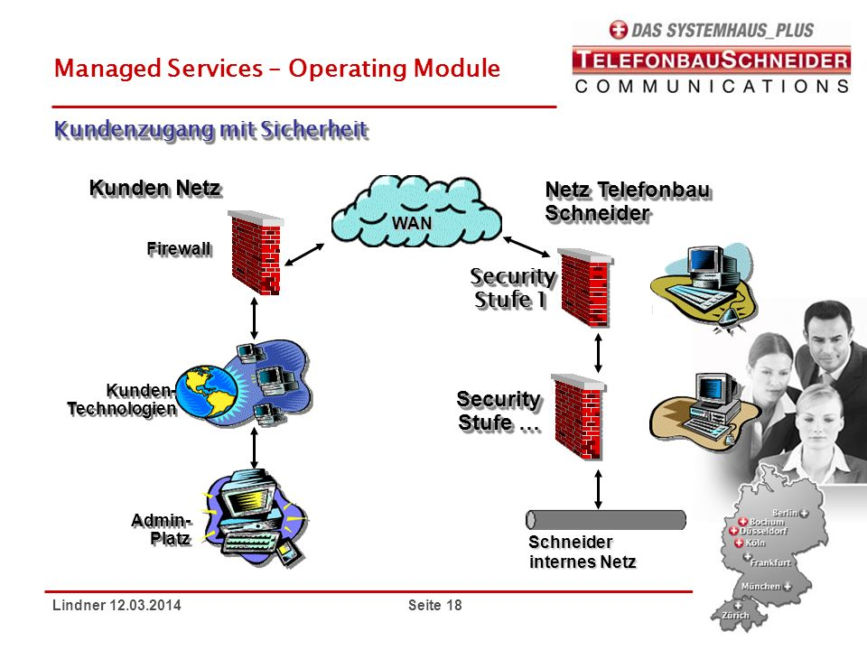 Managed Services – Operating Module