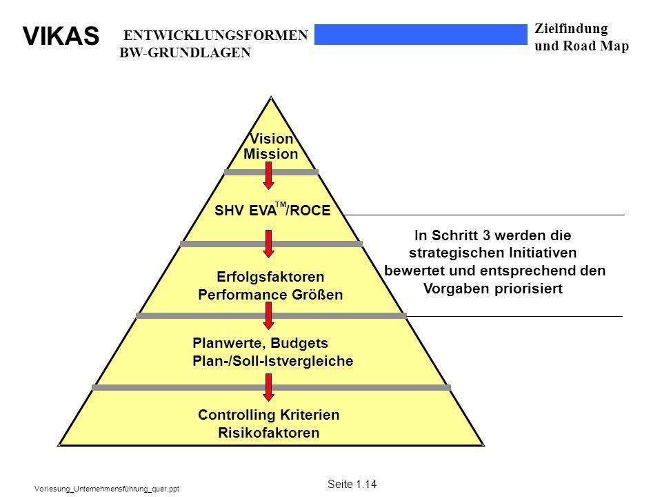 strategischen Initiativen bewertet und entsprechend den