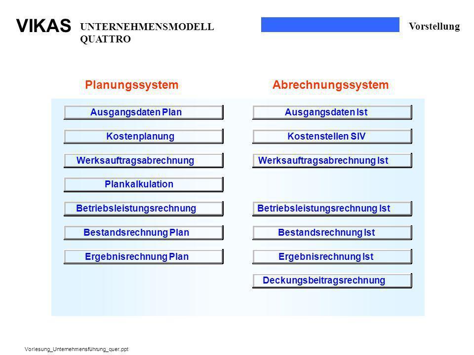 Planungssystem Abrechnungssystem UNTERNEHMENSMODELL QUATTRO