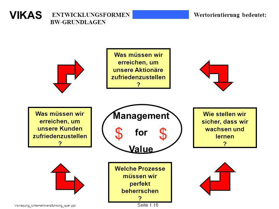 $ $ Management for Value ENTWICKLUNGSFORMEN BW-GRUNDLAGEN