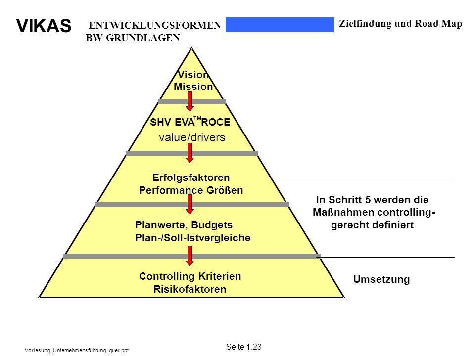 value / drivers Zielfindung und Road Map ENTWICKLUNGSFORMEN