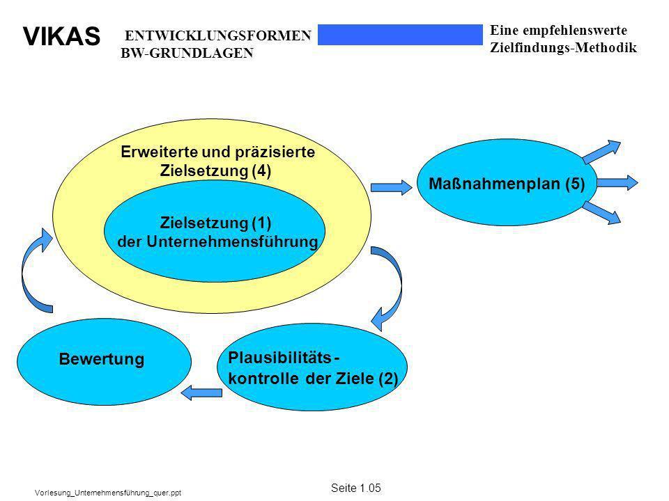 Maßnahmenplan (5) Bewertung Plausibilitäts - kontrolle der Ziele (2)