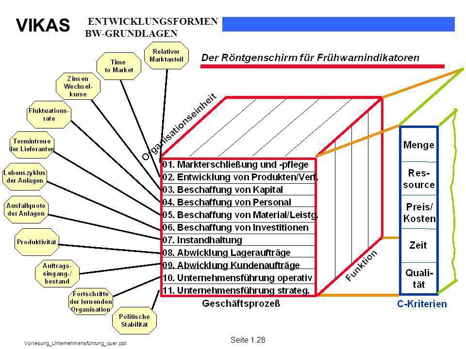 ENTWICKLUNGSFORMEN BW-GRUNDLAGEN Seite 1.28
