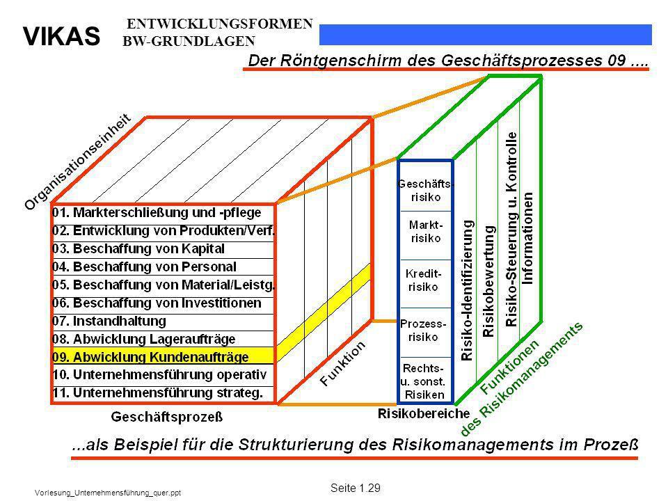 ENTWICKLUNGSFORMEN BW-GRUNDLAGEN Seite 1.29
