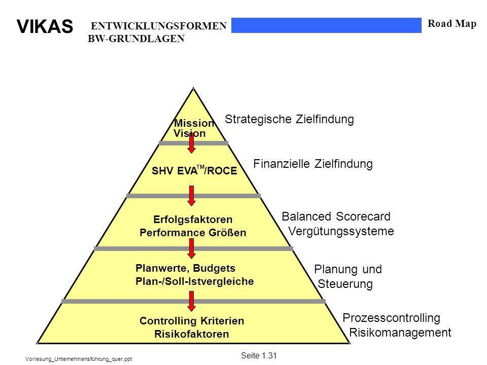 Strategische Zielfindung Finanzielle Zielfindung Balanced Scorecard