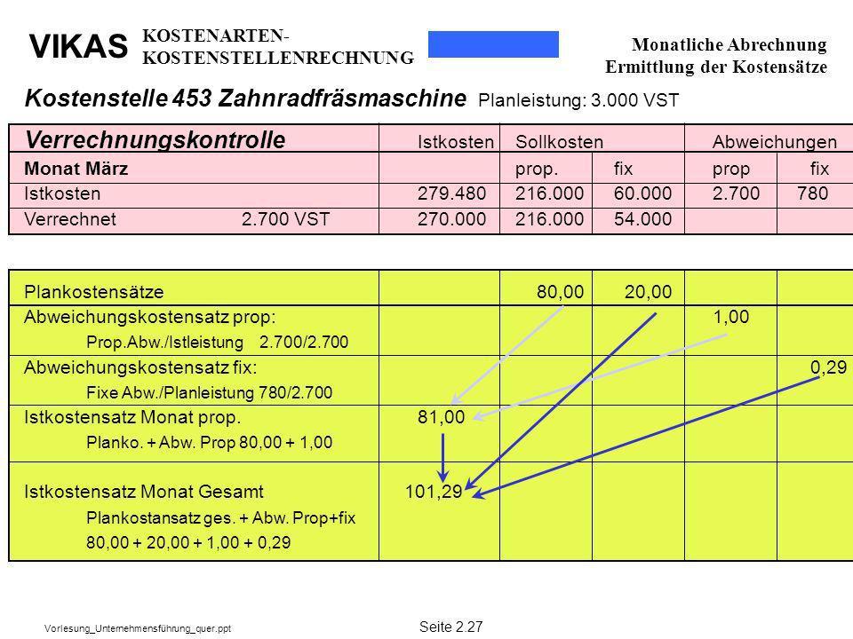 Kostenstelle 453 Zahnradfräsmaschine Planleistung: 3.000 VST