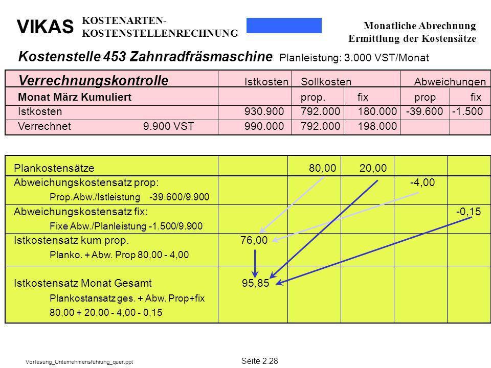 Kostenstelle 453 Zahnradfräsmaschine Planleistung: 3.000 VST/Monat