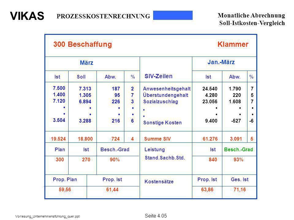 300 Beschaffung Klammer PROZESSKOSTENRECHNUNG Monatliche Abrechnung