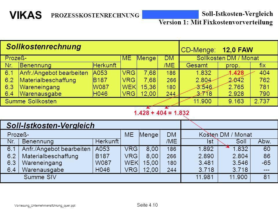 Soll-Istkosten-Vergleich