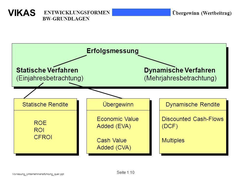 (Einjahresbetrachtung) Dynamische Verfahren (Mehrjahresbetrachtung)