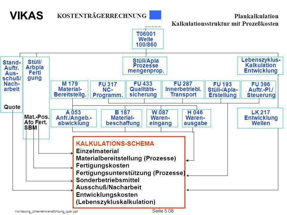 KOSTENTRÄGERRECHNUNG Plankalkulation