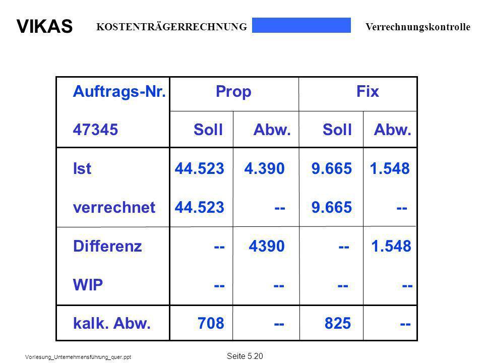 Auftrags-Nr. Prop Fix 47345 Soll Abw. Soll Abw.
