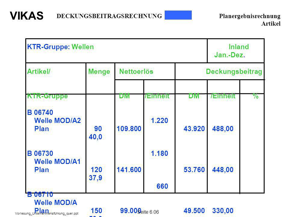 KTR-Gruppe: Wellen Inland Jan.-Dez.