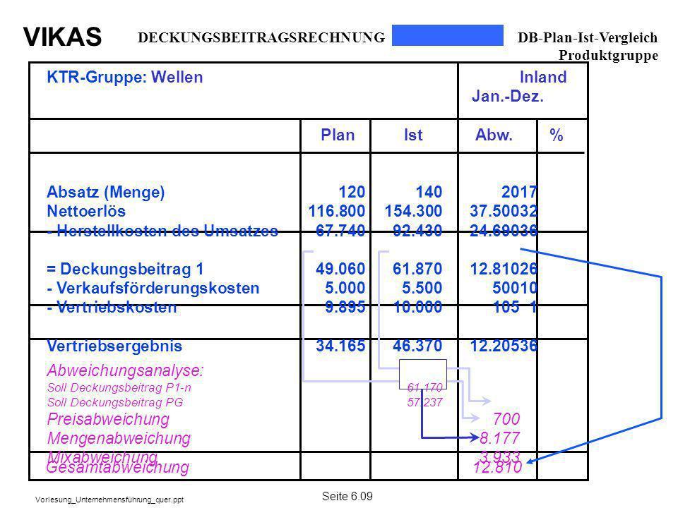 KTR-Gruppe: Wellen Inland Jan.-Dez. Plan Ist Abw. %