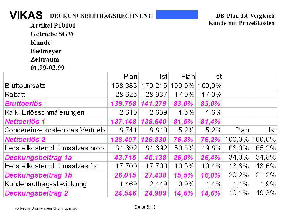 Artikel P10101 Getriebe SGW Kunde Bielmeyer Zeitraum 01.99-03.99