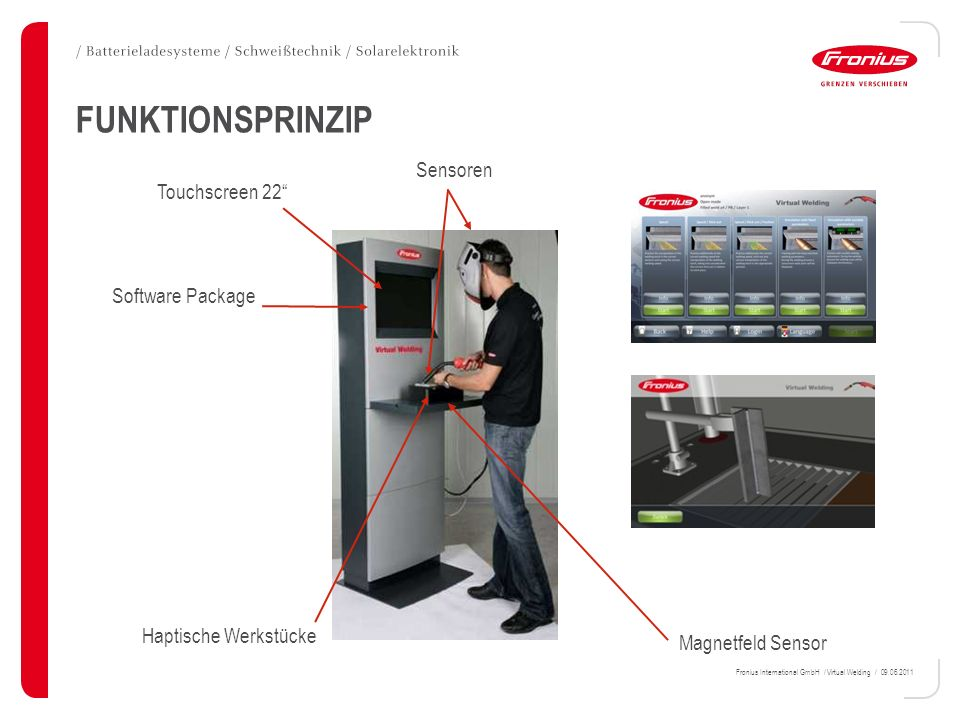 FUNKTIONSPRINZIP Sensoren Touchscreen 22 Software Package