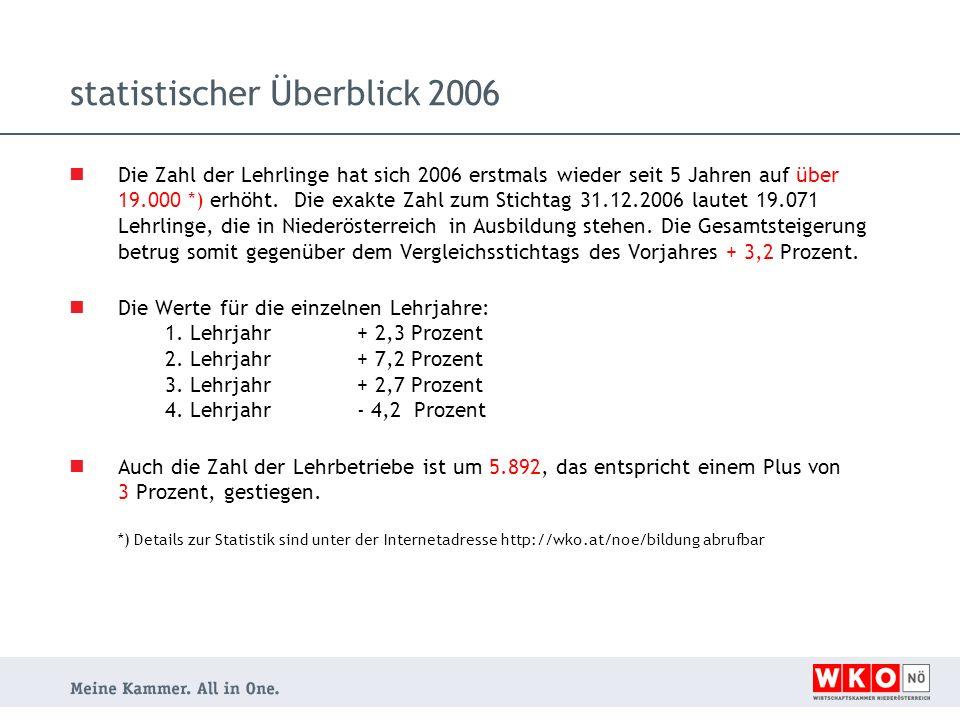 statistischer Überblick 2006