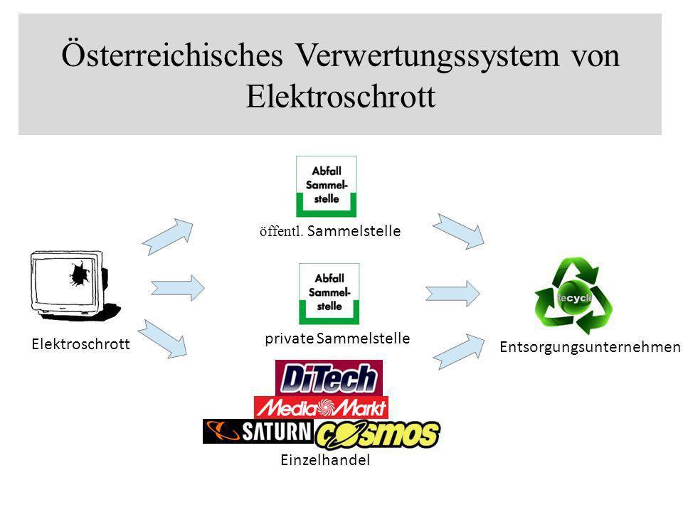 Österreichisches Verwertungssystem von Elektroschrott