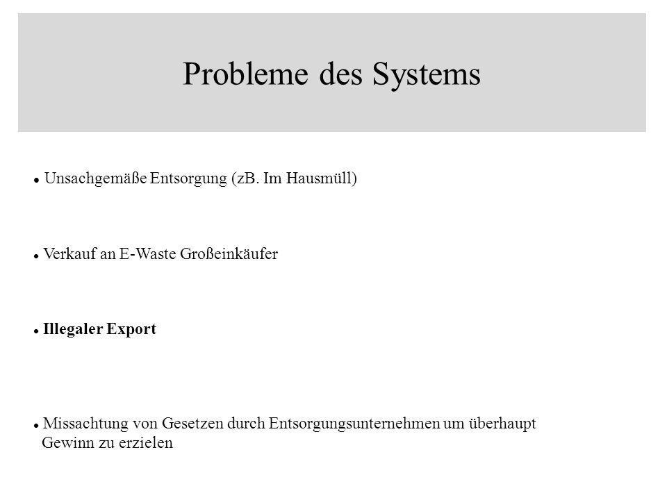 Probleme des Systems Unsachgemäße Entsorgung (zB. Im Hausmüll)