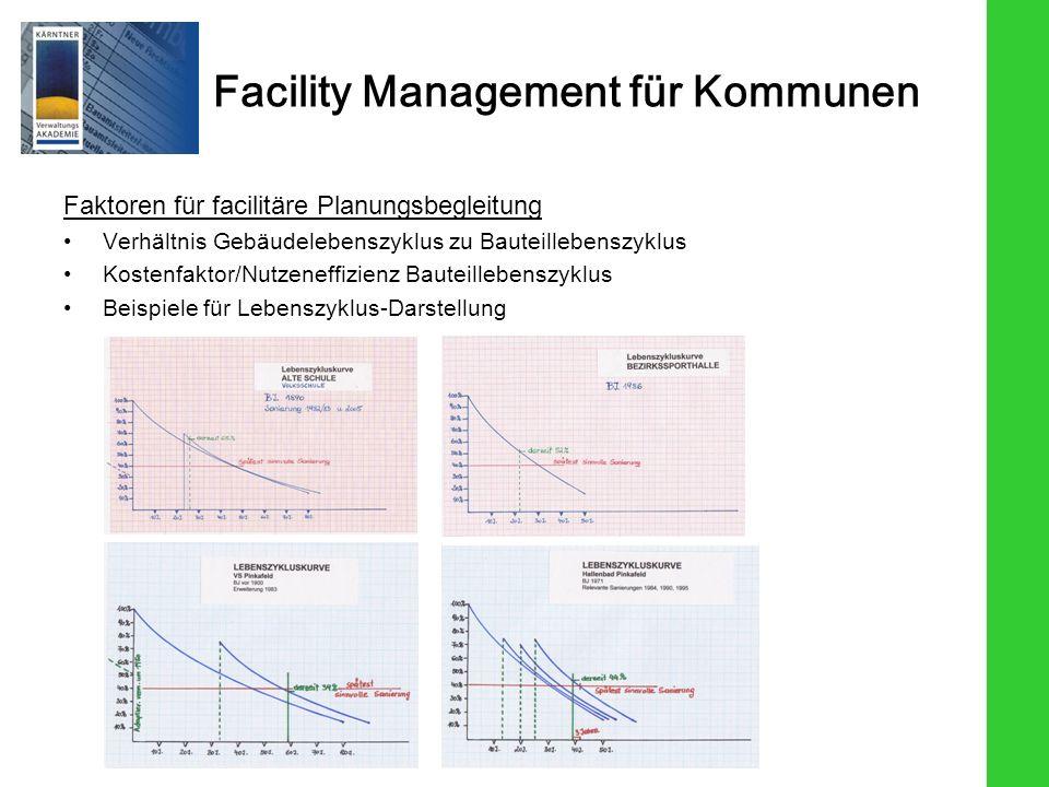 Faktoren für facilitäre Planungsbegleitung