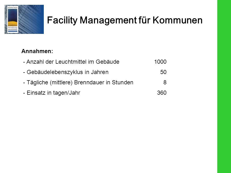 Annahmen: - Anzahl der Leuchtmittel im Gebäude 1000. - Gebäudelebenszyklus in Jahren 50. - Tägliche (mittlere) Brenndauer in Stunden 8.