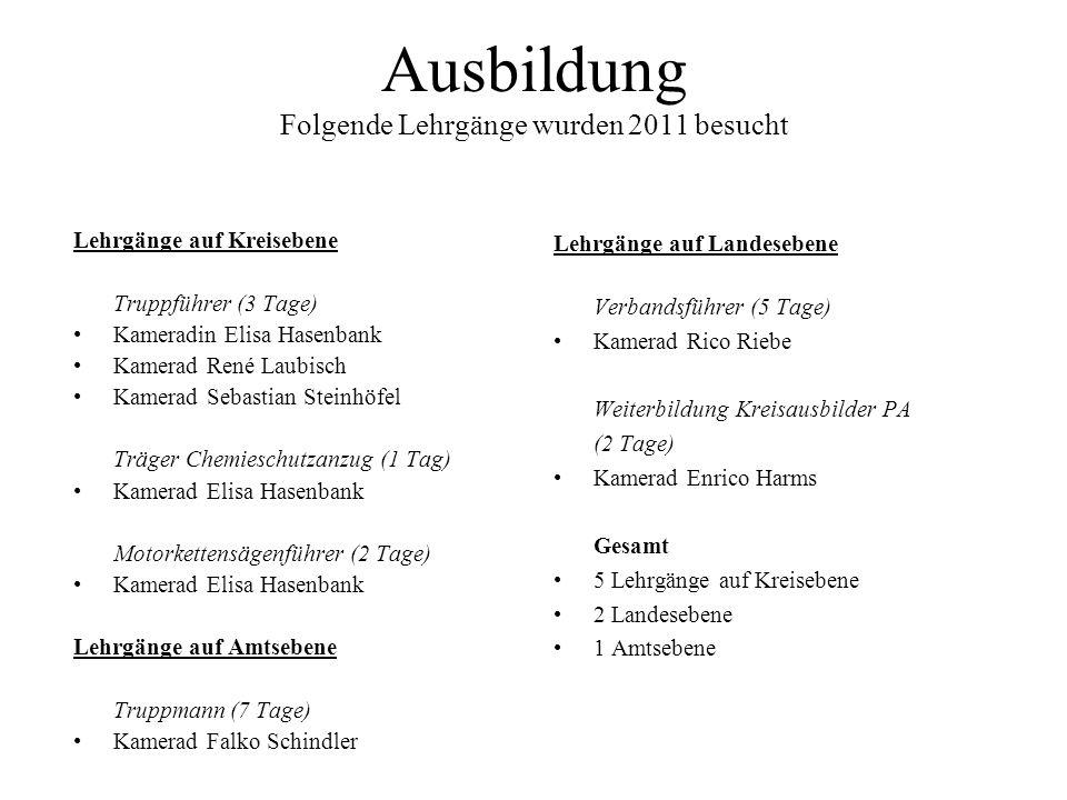 Ausbildung Folgende Lehrgänge wurden 2011 besucht