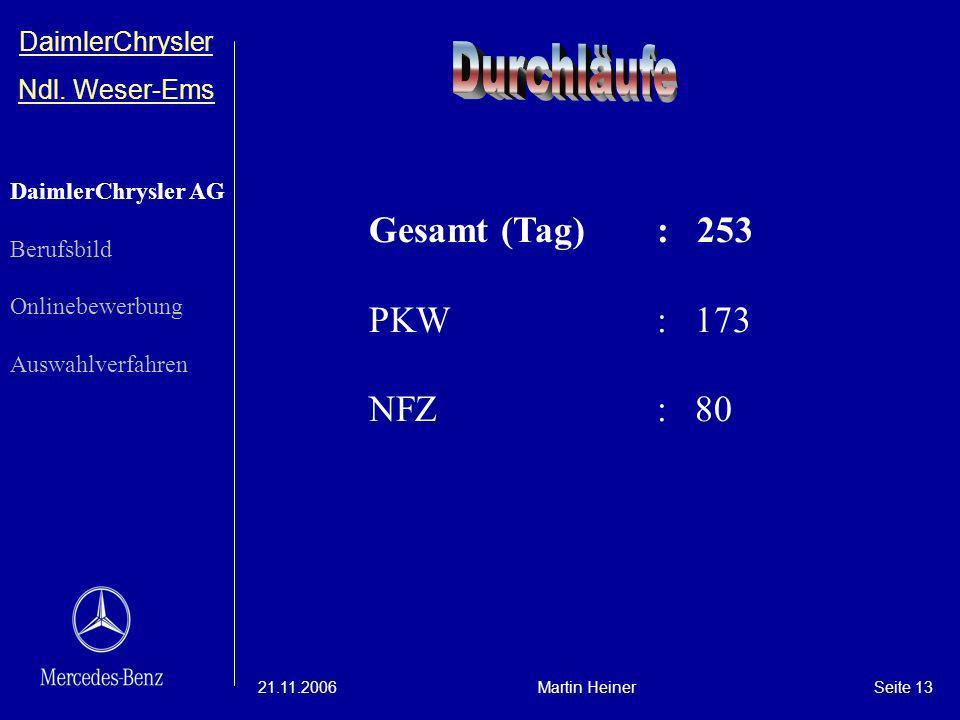 Durchläufe Gesamt (Tag) : 253 PKW : 173 NFZ : 80 DaimlerChrysler