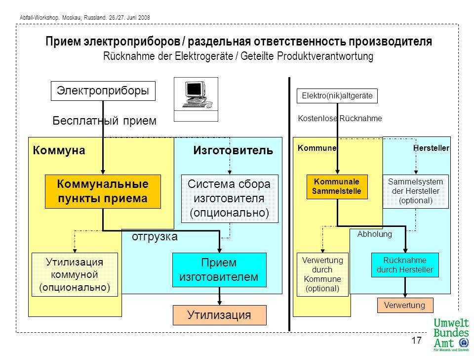 Прием электроприборов / раздельная ответственность производителя