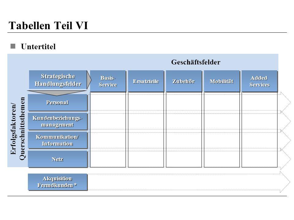 Tabellen Teil VI Untertitel Geschäftsfelder Querschnittsthemen