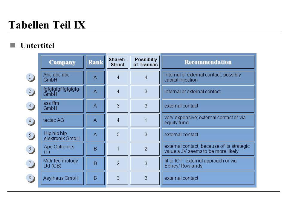Tabellen Teil IX Untertitel Company Rank Recommendation