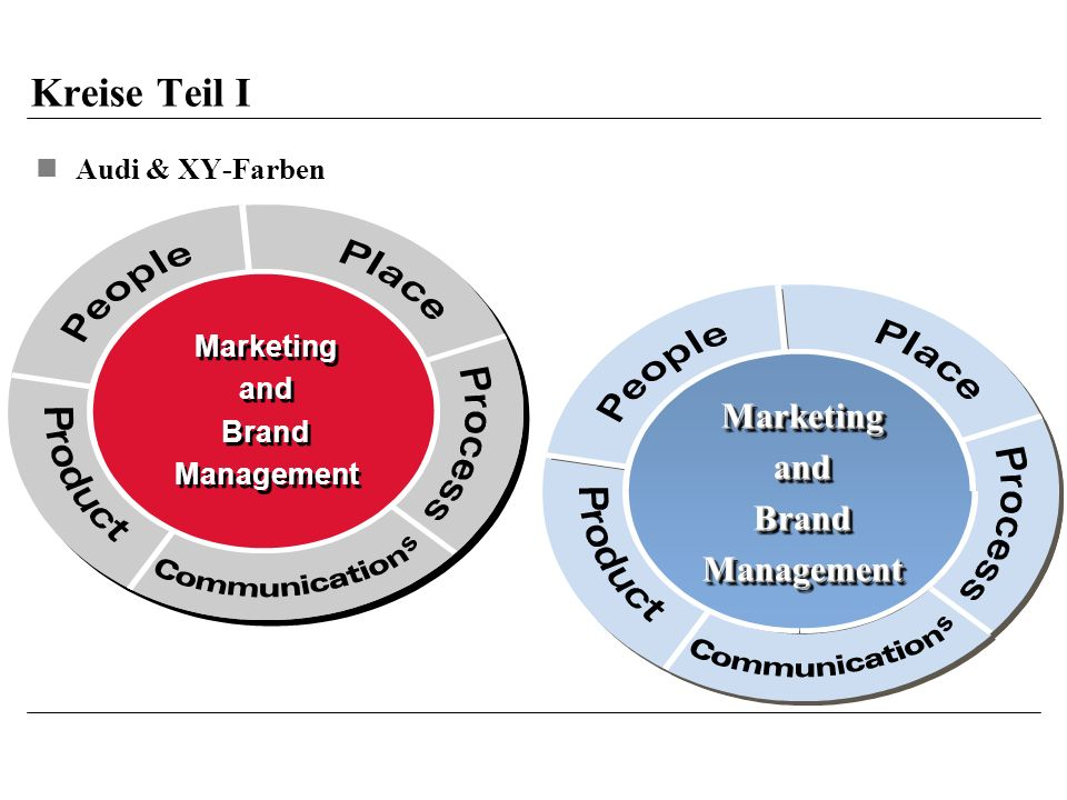 Kreise Teil I Marketing and Brand Management Audi & XY-Farben