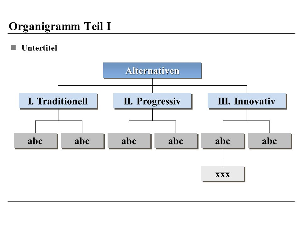 Organigramm Teil I Alternativen I. Traditionell II. Progressiv
