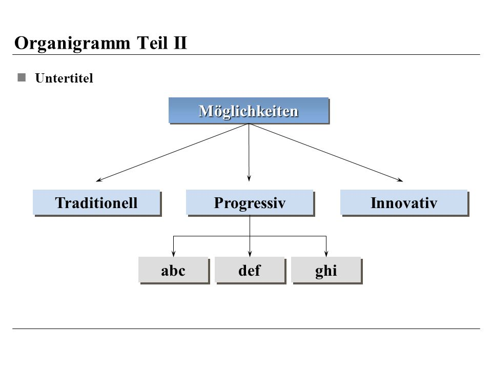 Organigramm Teil II Möglichkeiten Traditionell Progressiv Innovativ