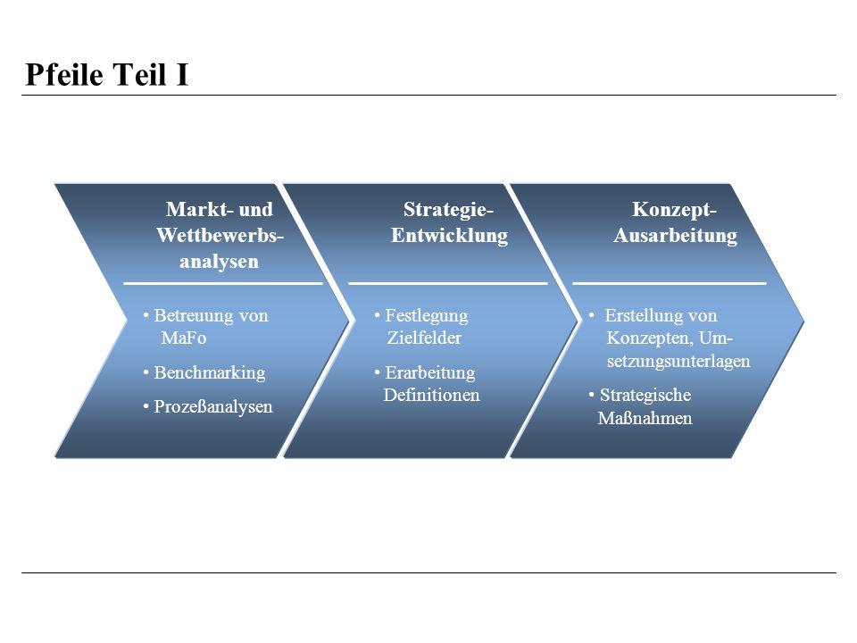 Pfeile Teil I Markt- und Wettbewerbs- analysen Strategie- Entwicklung