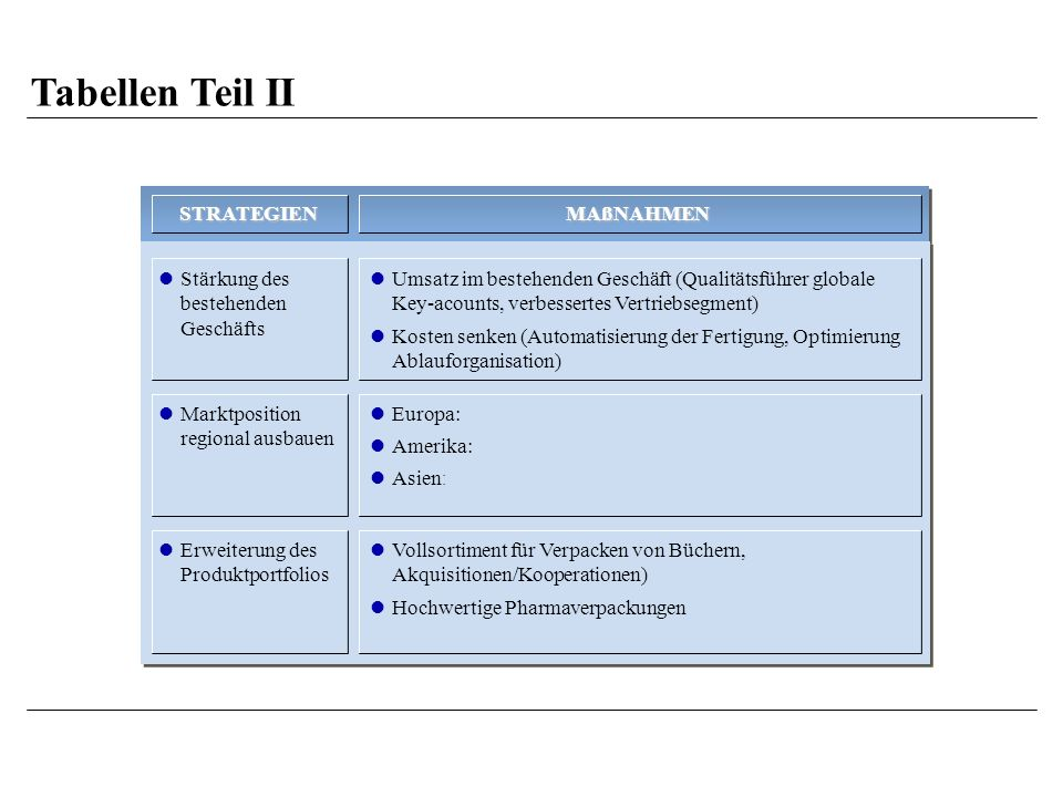 Tabellen Teil II STRATEGIEN MAßNAHMEN