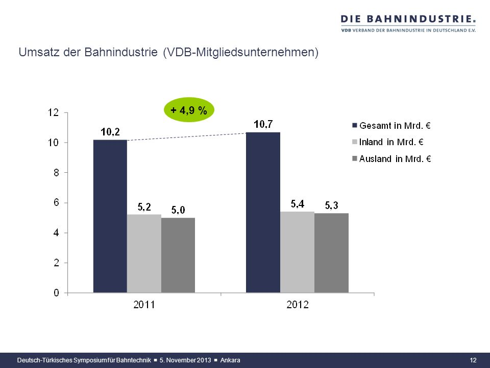 Umsatz der Bahnindustrie (VDB-Mitgliedsunternehmen)