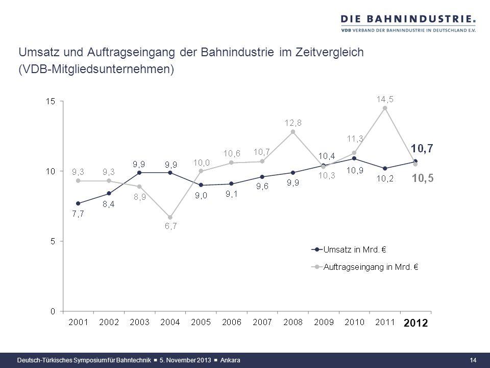 Umsatz und Auftragseingang der Bahnindustrie im Zeitvergleich (VDB-Mitgliedsunternehmen)