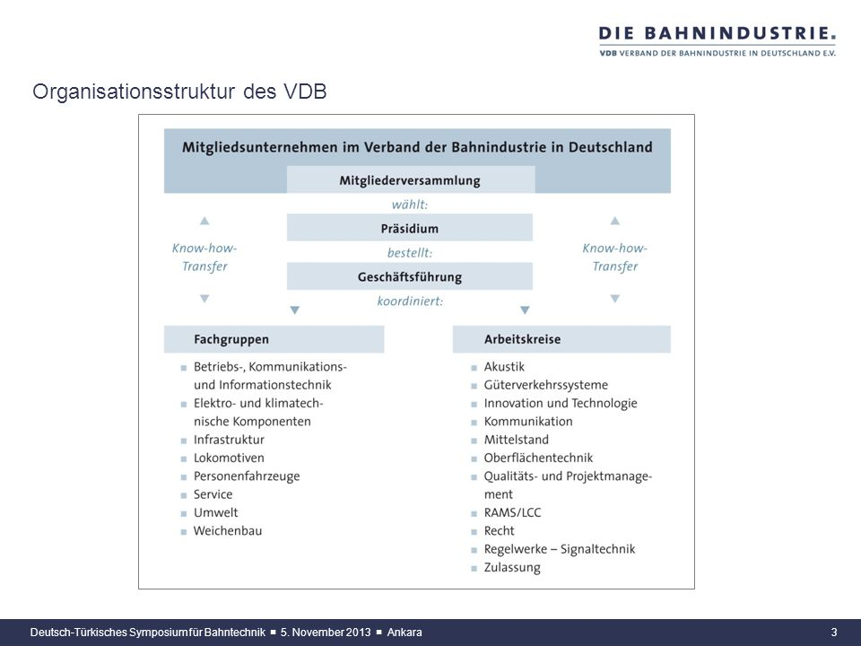 Organisationsstruktur des VDB