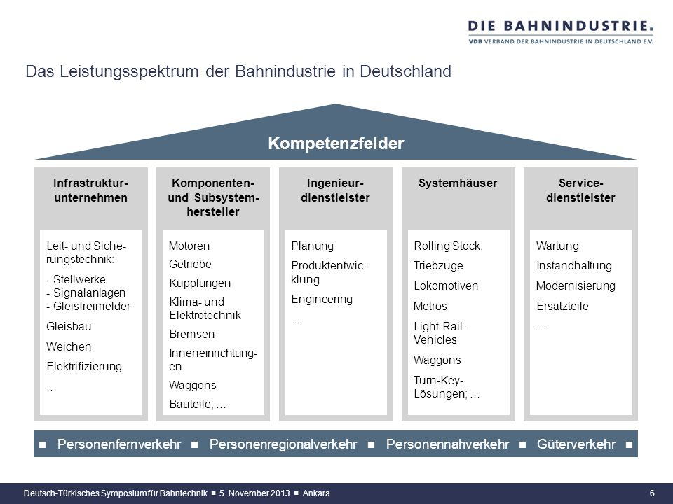 Das Leistungsspektrum der Bahnindustrie in Deutschland