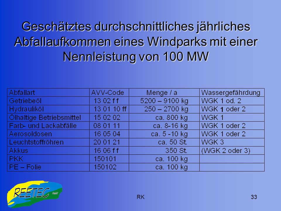Geschätztes durchschnittliches jährliches Abfallaufkommen eines Windparks mit einer Nennleistung von 100 MW