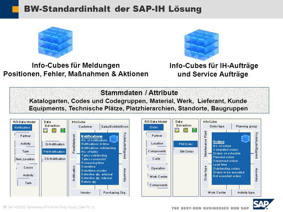BW-Standardinhalt der SAP-IH Lösung