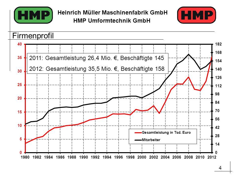 Firmenprofil 2011: Gesamtleistung 26,4 Mio. €, Beschäftigte 145