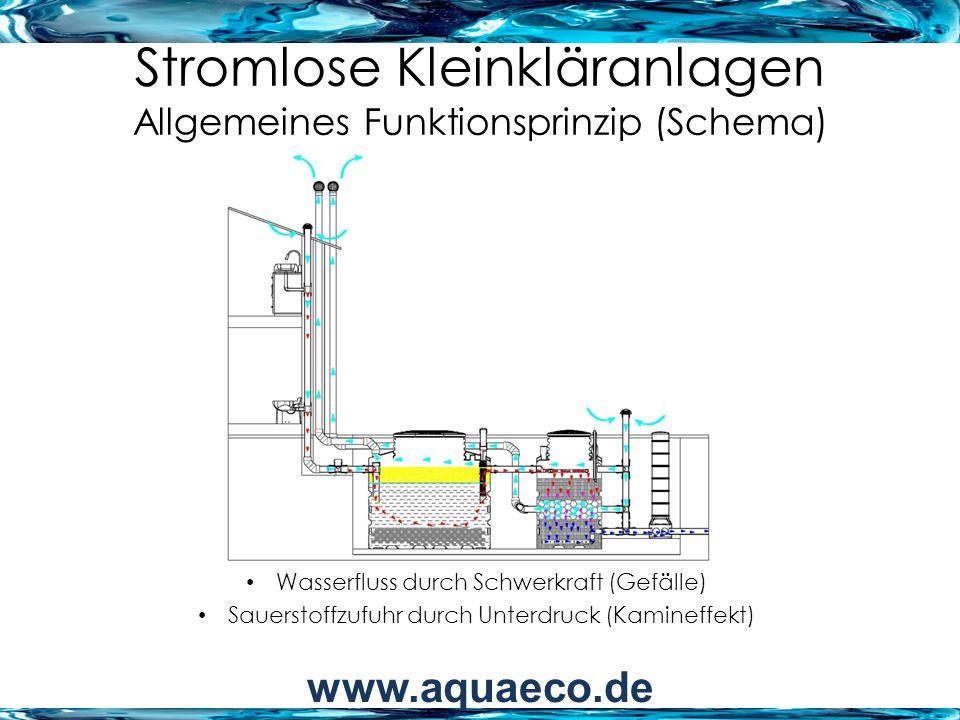 Stromlose Kleinkläranlagen Allgemeines Funktionsprinzip (Schema)