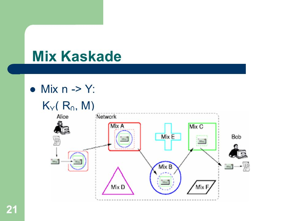 Mix Kaskade Mix n -> Y: KY( R0, M)