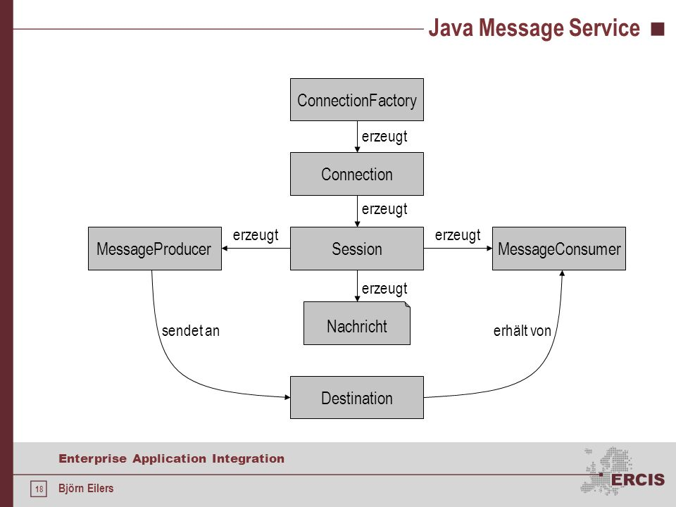 Java Message Service ConnectionFactory Connection Session