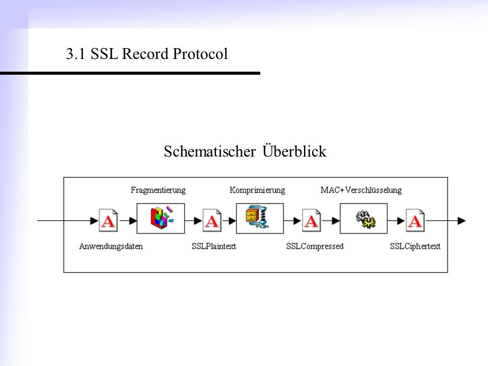 3.1 SSL Record Protocol Schematischer Überblick