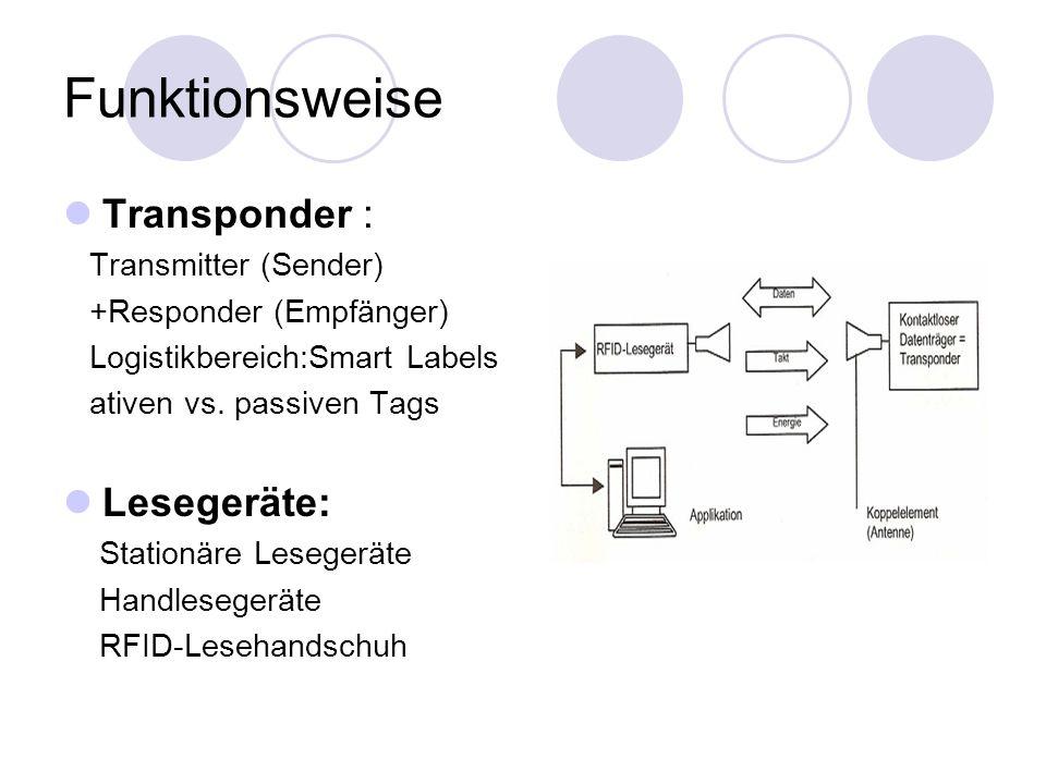 Funktionsweise Transponder : Lesegeräte: Transmitter (Sender)