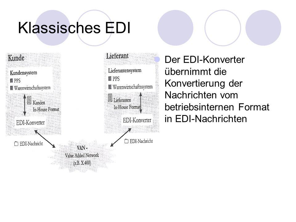 Klassisches EDI Der EDI-Konverter übernimmt die Konvertierung der Nachrichten vom betriebsinternen Format in EDI-Nachrichten.